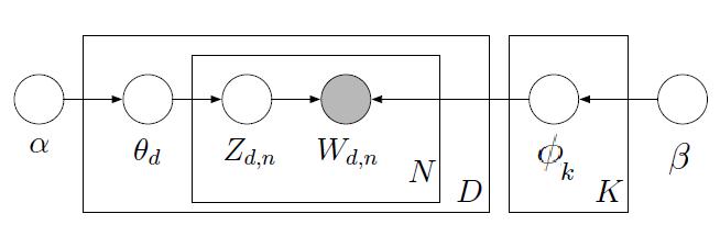 Figura 1 : Modelo LDA