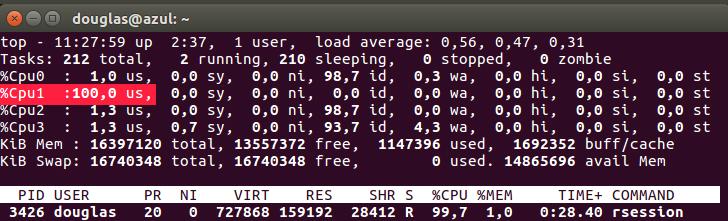 Processadores durante o loop não paralelizado